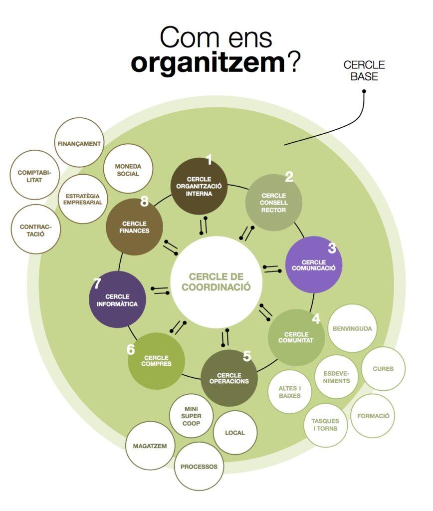 com_organitzem